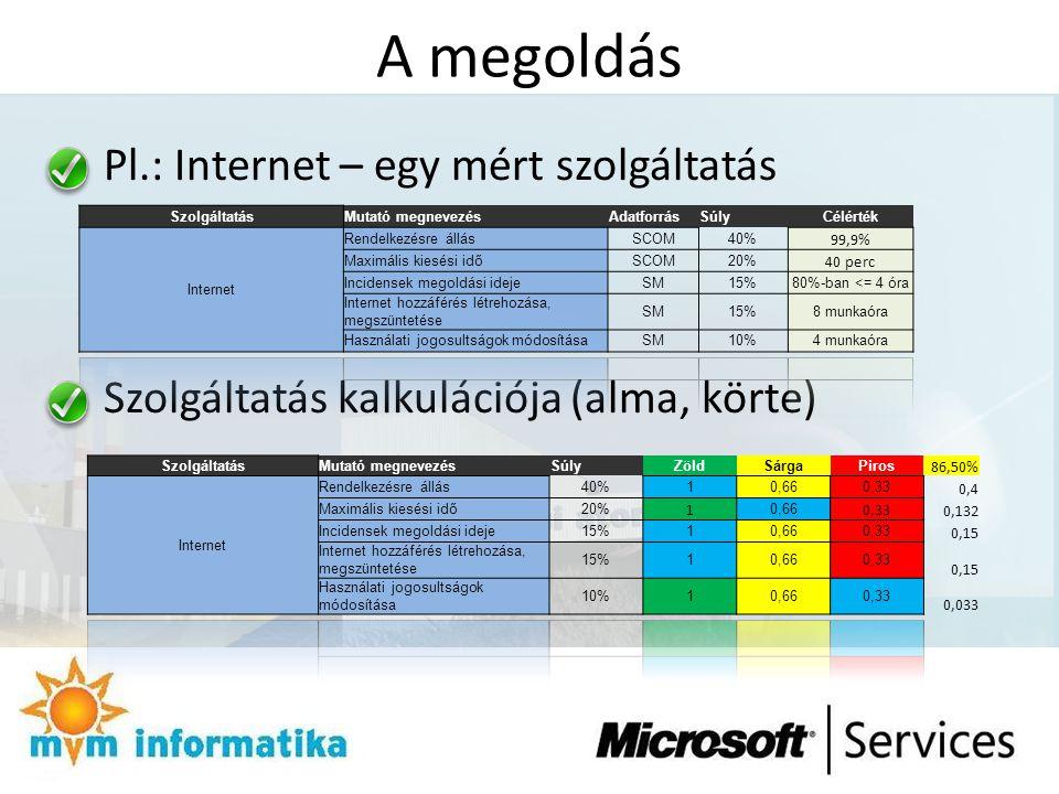 A megoldás Pl.: Internet – egy mért szolgáltatás