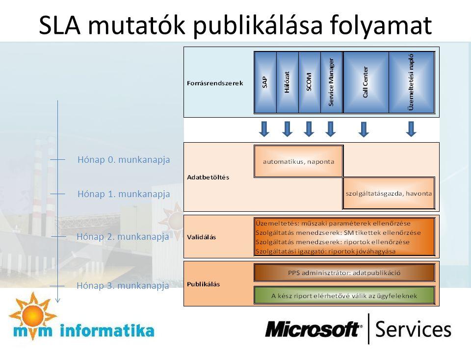 SLA mutatók publikálása folyamat