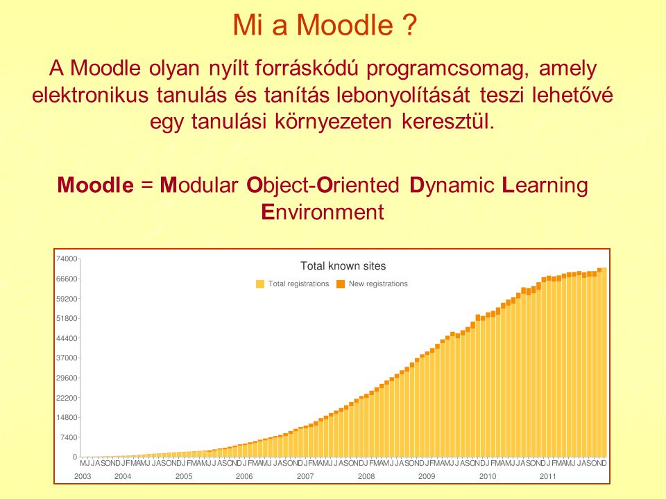 Moodle = Modular Object-Oriented Dynamic Learning Environment