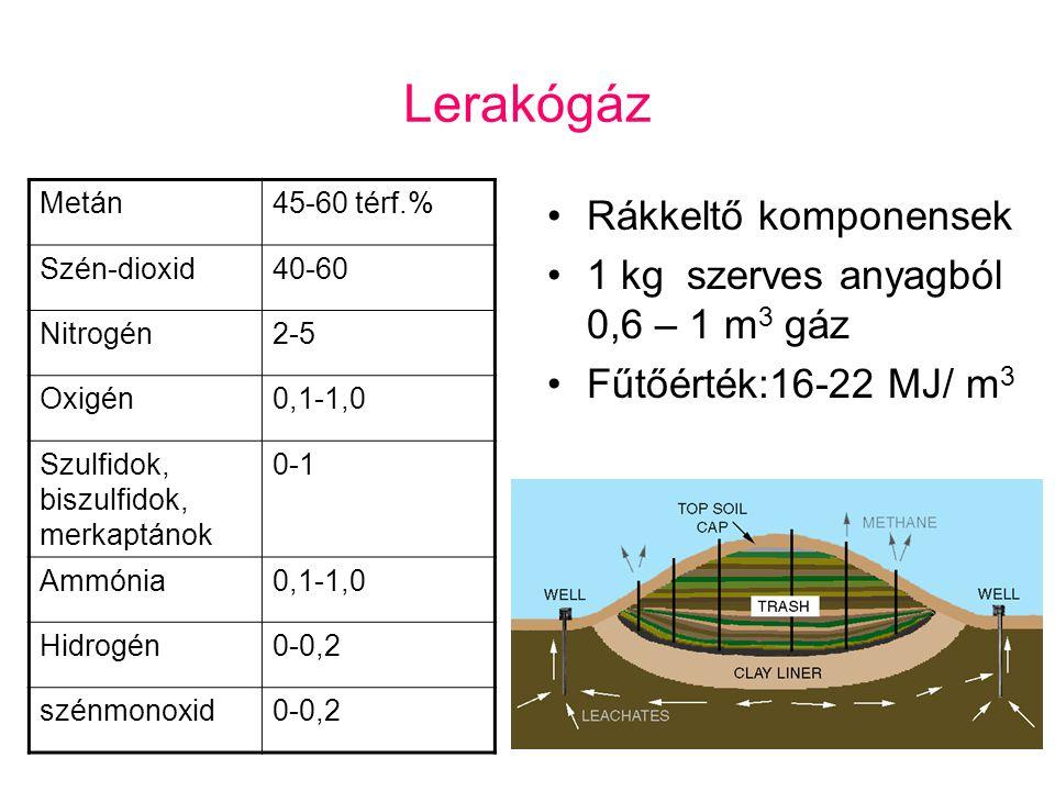 Lerakógáz Rákkeltő komponensek 1 kg szerves anyagból 0,6 – 1 m3 gáz