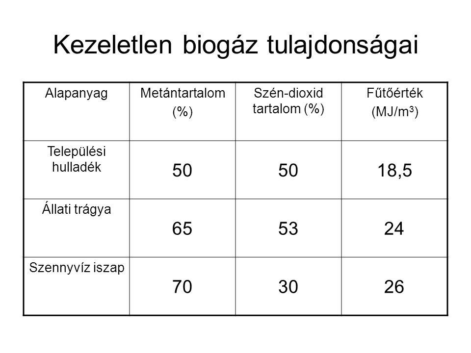 Kezeletlen biogáz tulajdonságai