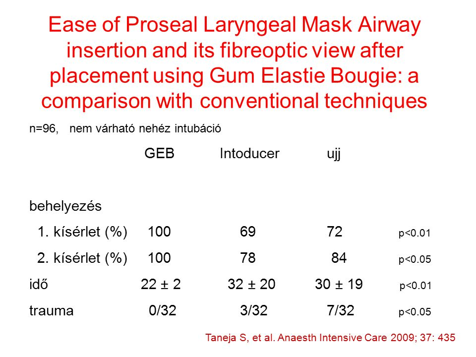 Ease of Proseal Laryngeal Mask Airway insertion and its fibreoptic view after placement using Gum Elastie Bougie: a comparison with conventional techniques