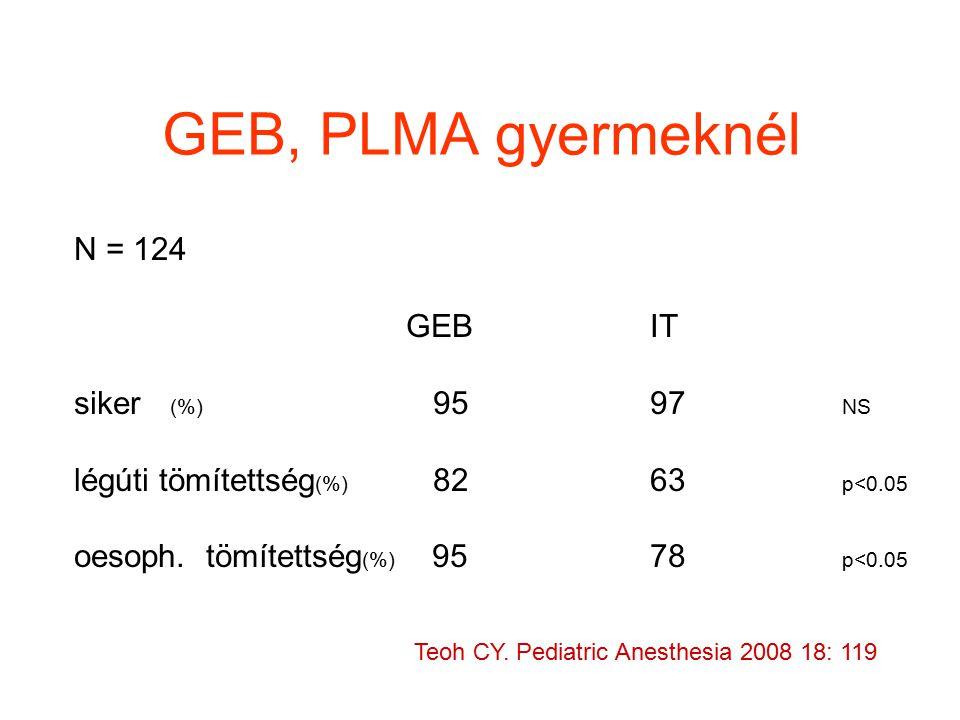 GEB, PLMA gyermeknél N = 124 GEB IT siker (%) 95 97 NS