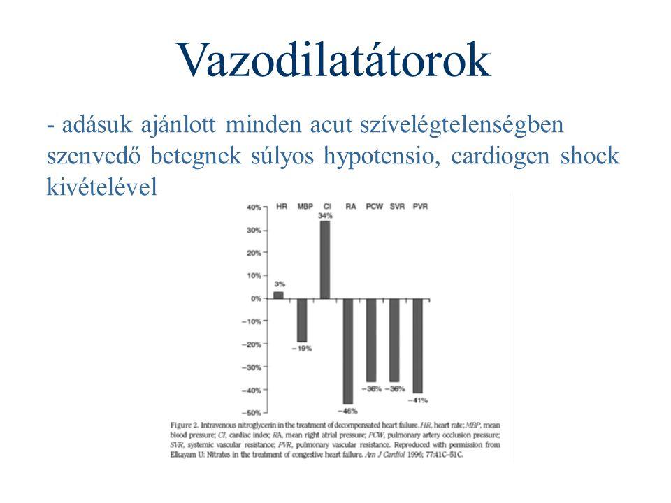 Vazodilatátorok - adásuk ajánlott minden acut szívelégtelenségben szenvedő betegnek súlyos hypotensio, cardiogen shock kivételével.