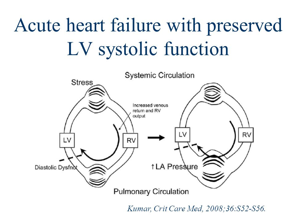 Acute heart failure with preserved LV systolic function