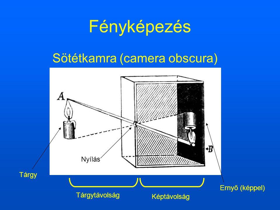 Fényképezés Sötétkamra (camera obscura) Nyílás Tárgy Ernyő (képpel)