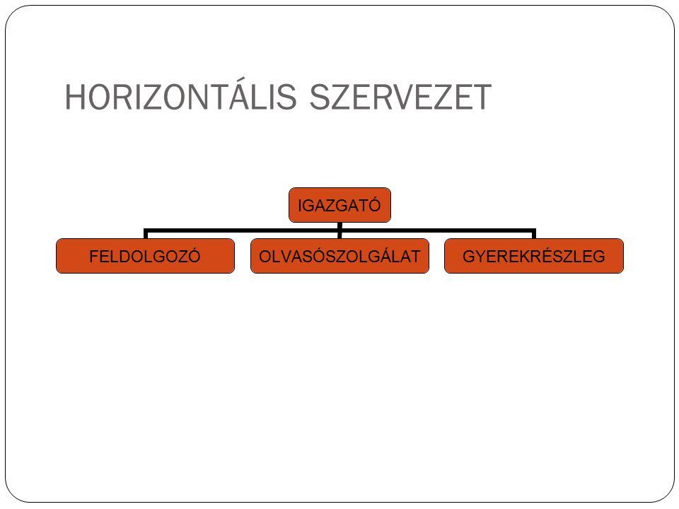 HORIZONTÁLIS SZERVEZET