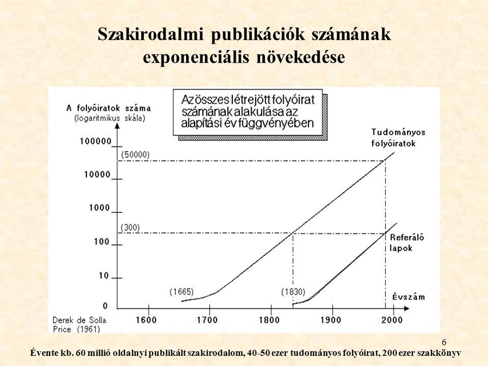 Szakirodalmi publikációk számának exponenciális növekedése