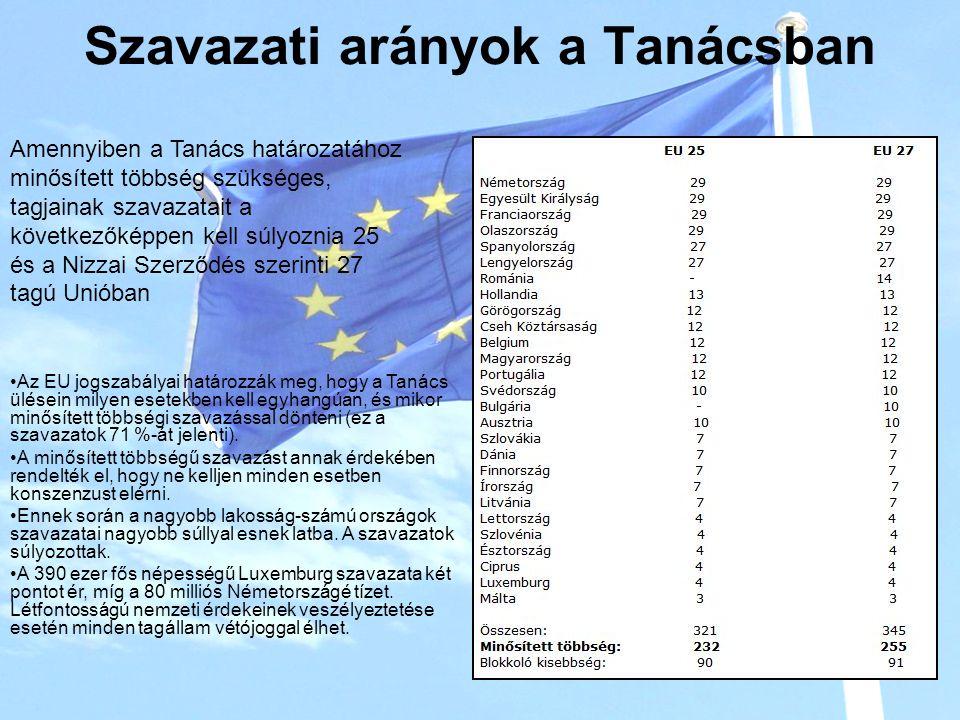 Szavazati arányok a Tanácsban