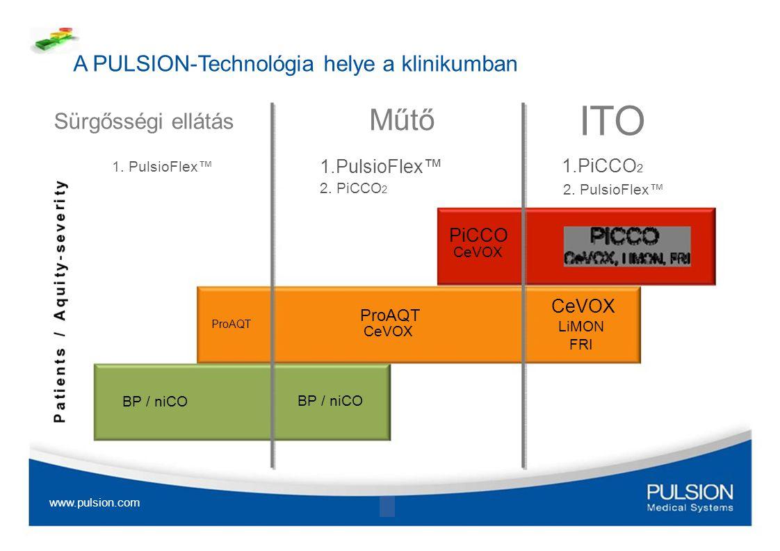 ITO Műtő A PULSION-Technológia helye a klinikumban Sürgősségi ellátás