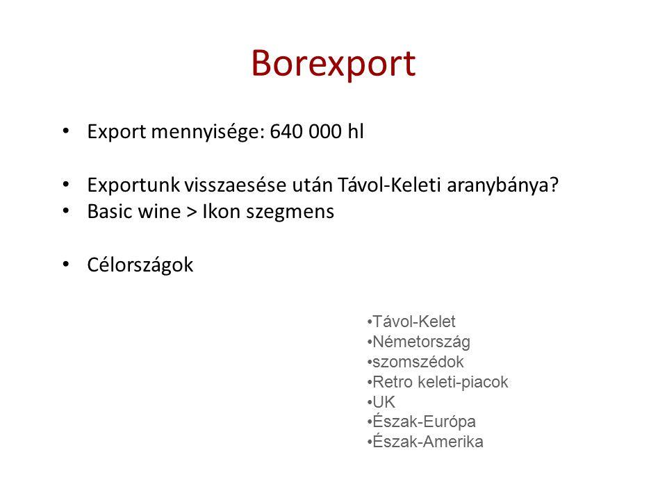 Borexport Export mennyisége: 640 000 hl