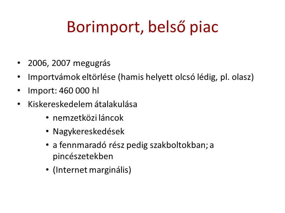 Borimport, belső piac 2006, 2007 megugrás