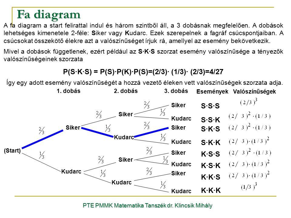 Fa diagram P(S·K·S) = P(S)·P(K)·P(S)=(2/3)· (1/3)· (2/3)=4/27 S·S·S