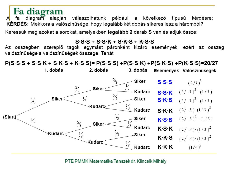 Fa diagram S·S·S + S·S·K + S·K·S + K·S·S