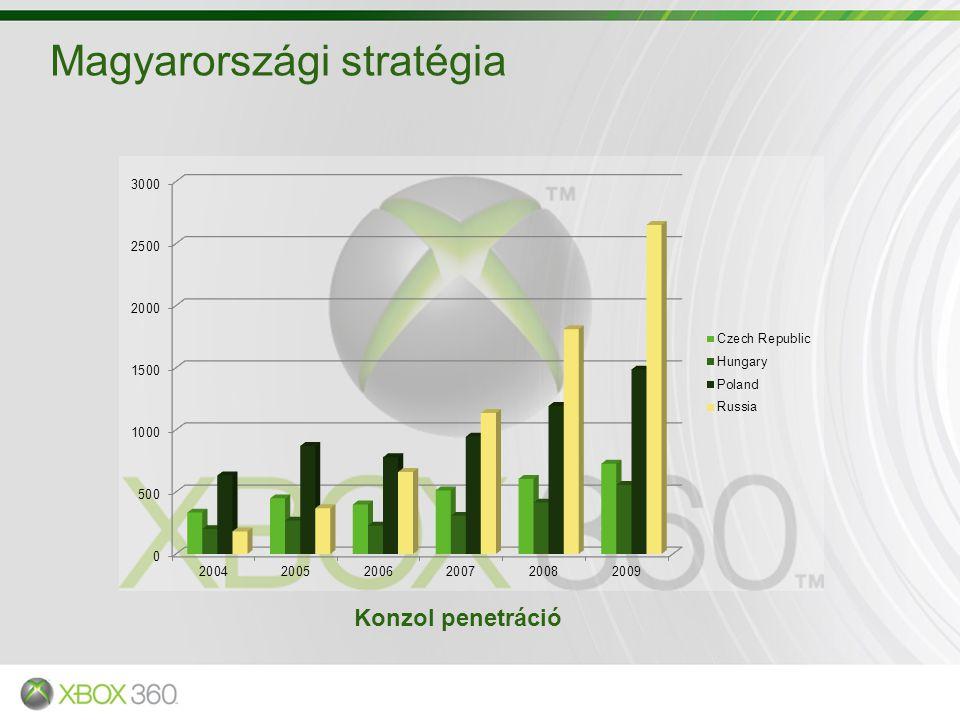 Magyarországi stratégia