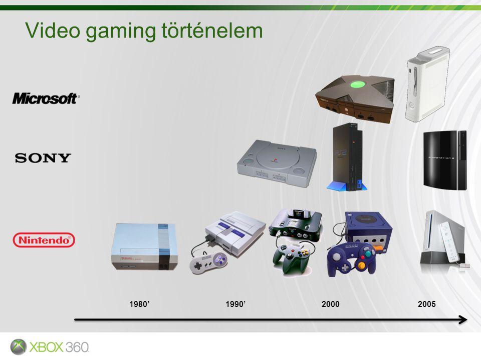 Video gaming történelem