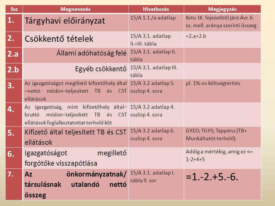 =1.-2.+5.-6. Tárgyhavi előirányzat Csökkentő tételek 1. 2. 2.a 2.b 3.
