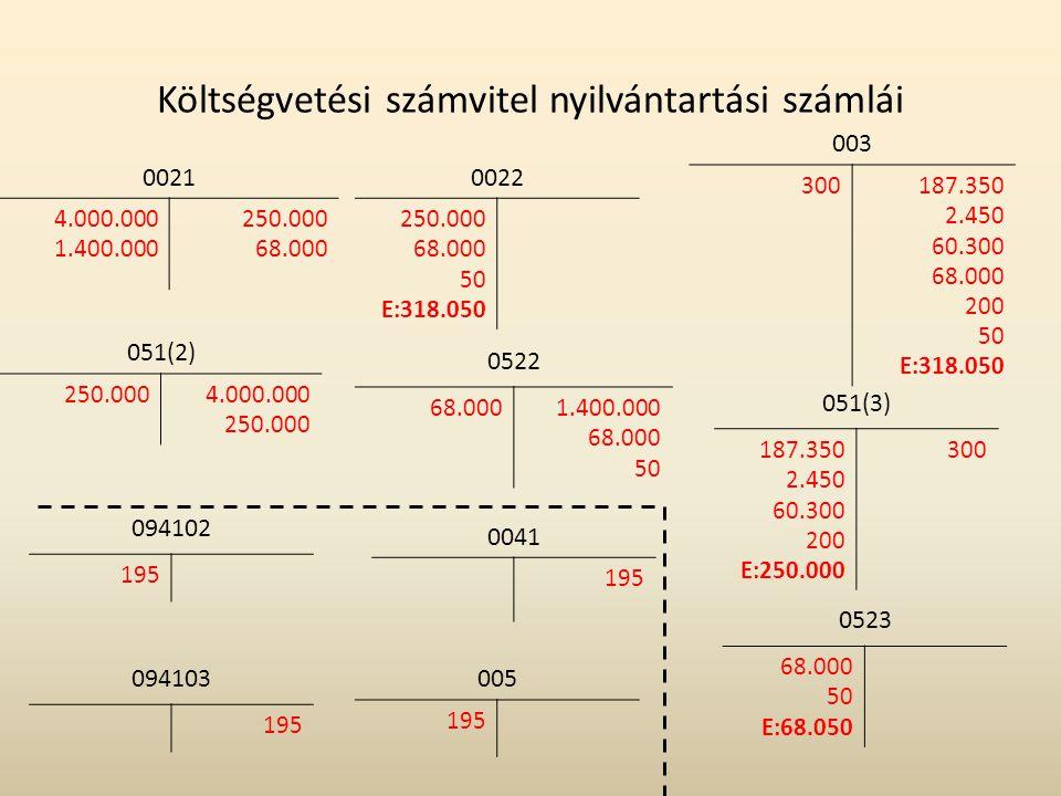 Költségvetési számvitel nyilvántartási számlái