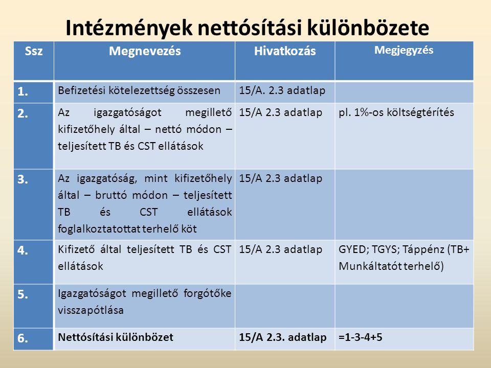 Intézmények nettósítási különbözete