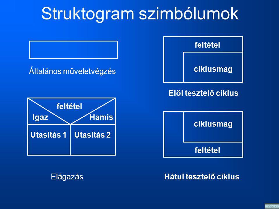 Struktogram szimbólumok