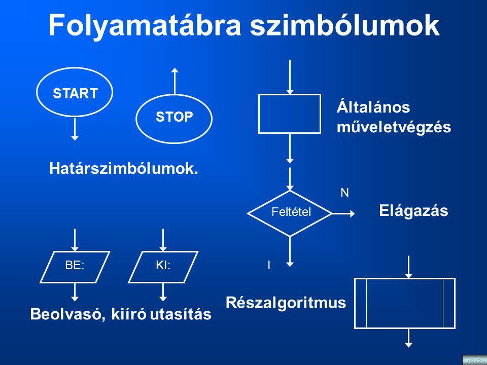 Folyamatábra szimbólumok