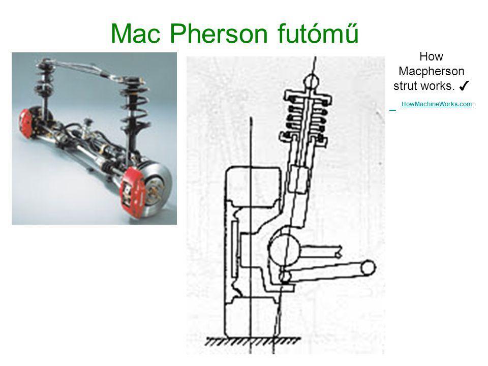 How Macpherson strut works. ✔