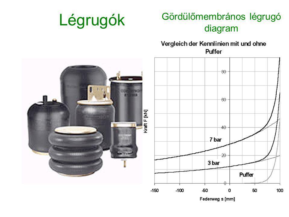 Gördülőmembrános légrugó diagram