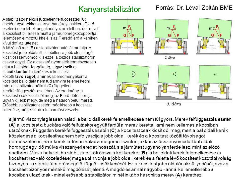Kanyarstabilizátor Forrás: Dr. Lévai Zoltán BME
