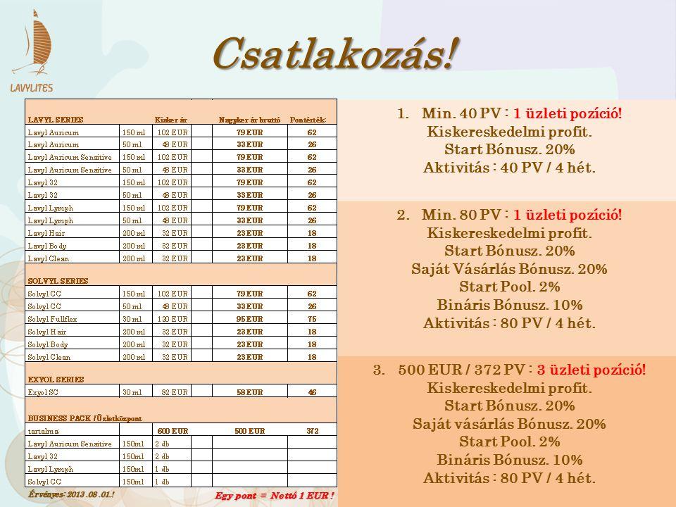Csatlakozás! Min. 40 PV : 1 üzleti pozíció! Kiskereskedelmi profit.