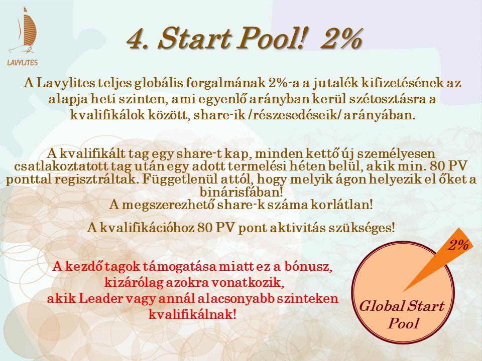 4. Start Pool! 2% 2% Global Start Pool