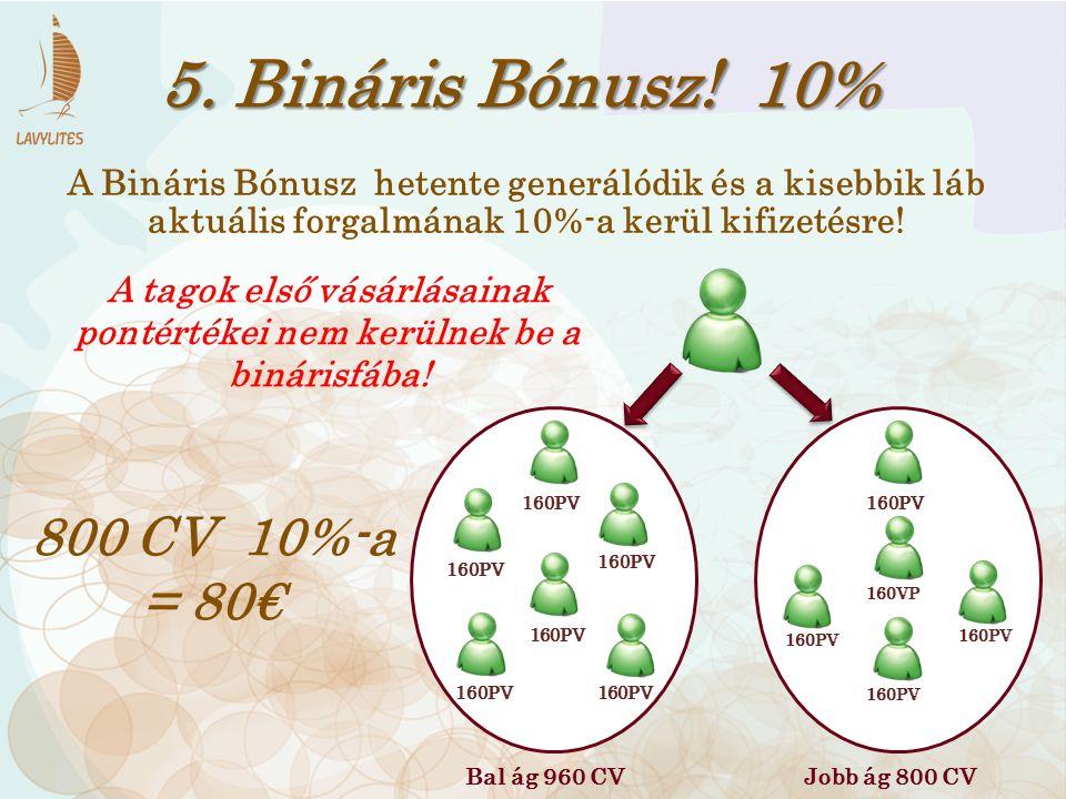A tagok első vásárlásainak pontértékei nem kerülnek be a binárisfába!