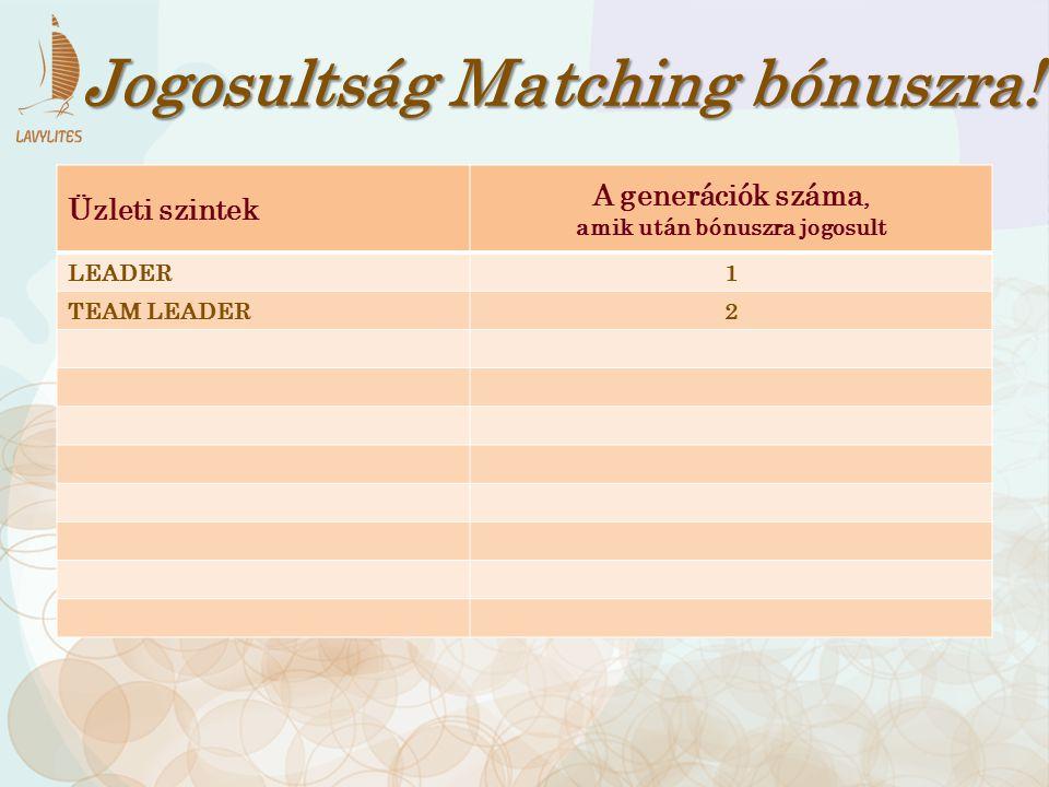 Jogosultság Matching bónuszra! amik után bónuszra jogosult
