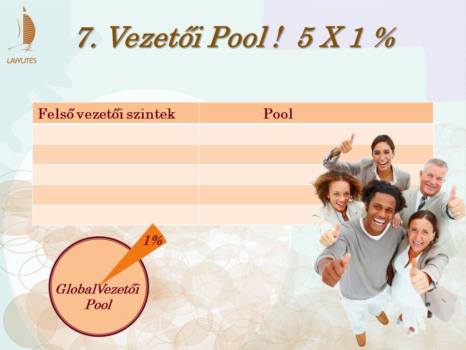 7. Vezetői Pool ! 5 X 1 % Felső vezetői szintek Pool 1% GlobalVezetői