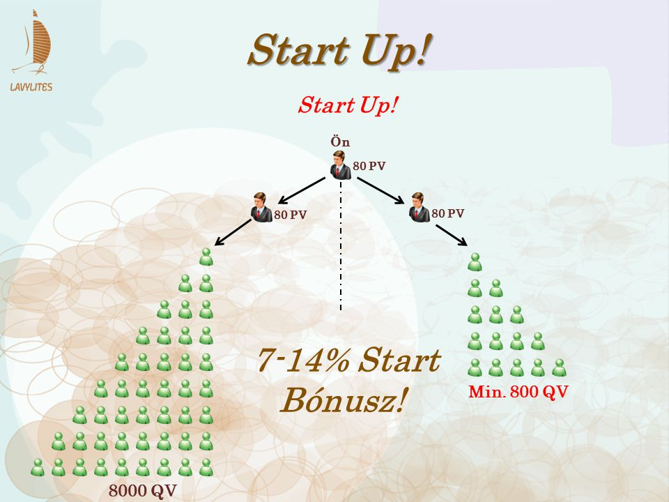 Start Up! 7-14% Start Bónusz! Start Up! Min. 800 QV 8000 QV Ön 80 PV