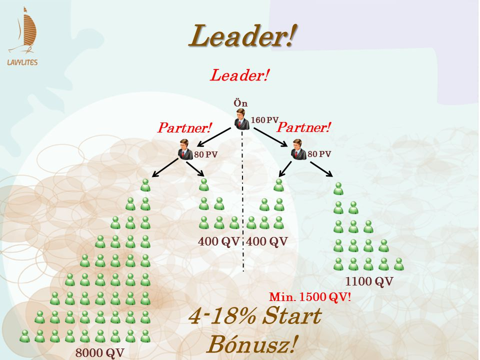 Leader! 4-18% Start Bónusz! Leader! Partner! Partner! 400 QV 400 QV