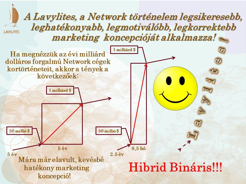 L a v y l i t e s ! Hibrid Bináris!!!