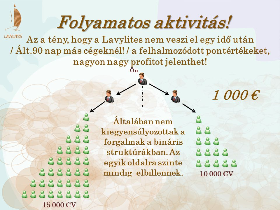 Folyamatos aktivitás! 1 000 €