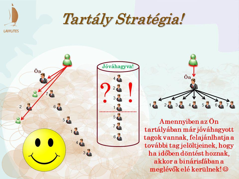 Tartály Stratégia! Jóváhagyva! Ön. Ön. 4. ! 2. 7. 3. 1. 2. 3. 4. 5. 6. 7. 2. 6. 1.