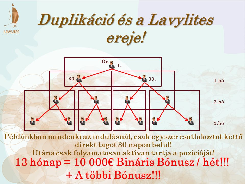 Duplikáció és a Lavylites ereje!