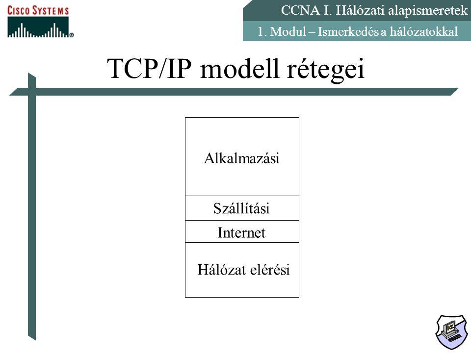 TCP/IP modell rétegei Alkalmazási Szállítási Internet Hálózat elérési