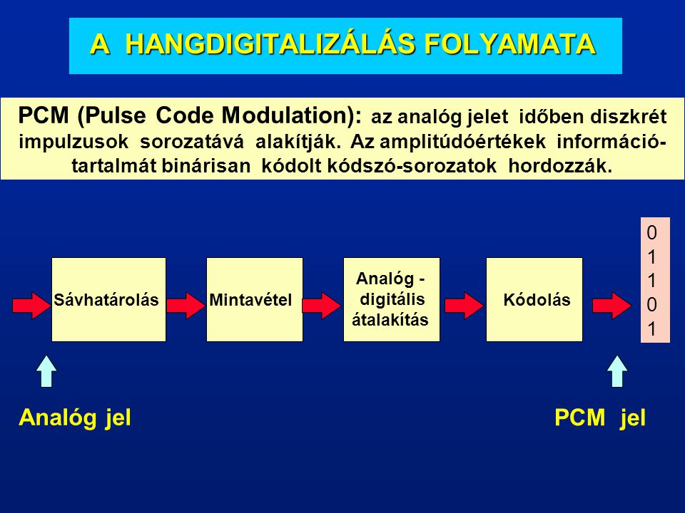 A HANGDIGITALIZÁLÁS FOLYAMATA