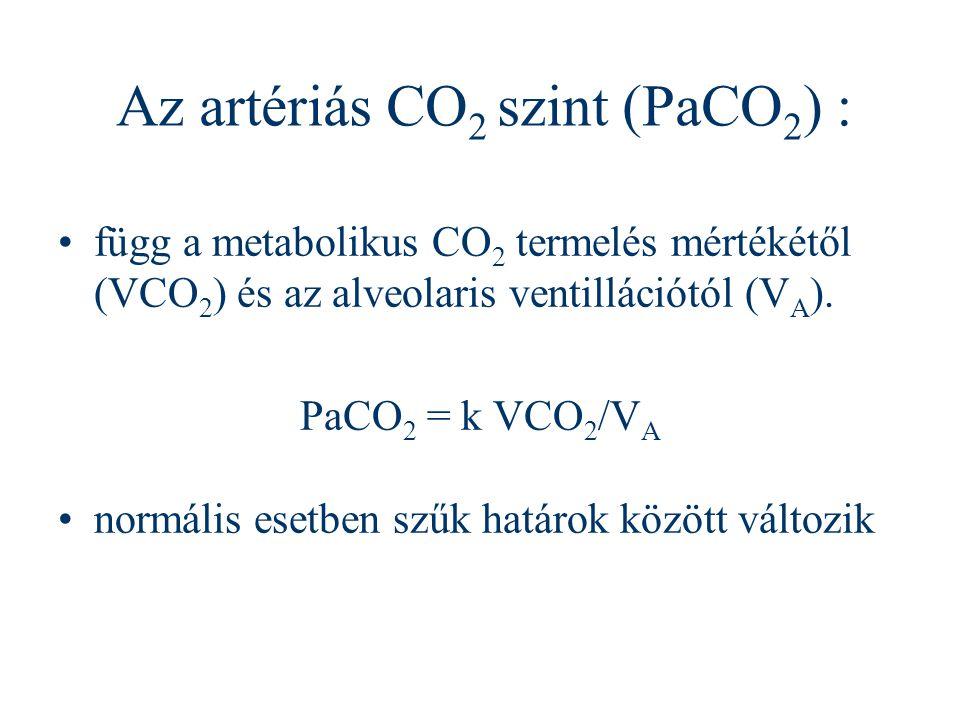 Az artériás CO2 szint (PaCO2) :