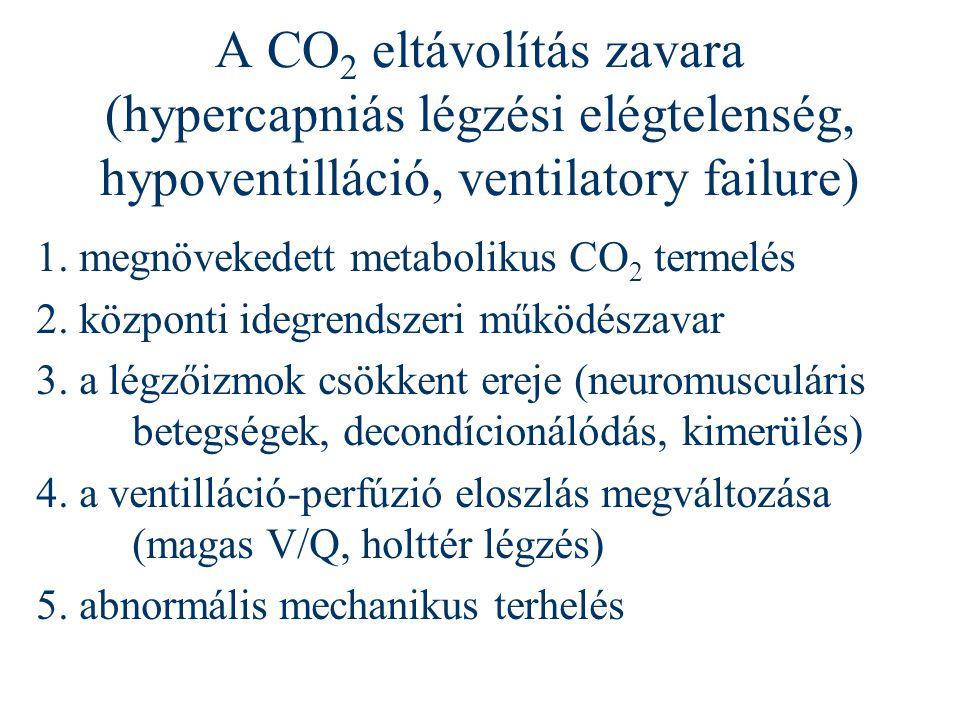 A CO2 eltávolítás zavara (hypercapniás légzési elégtelenség, hypoventilláció, ventilatory failure)