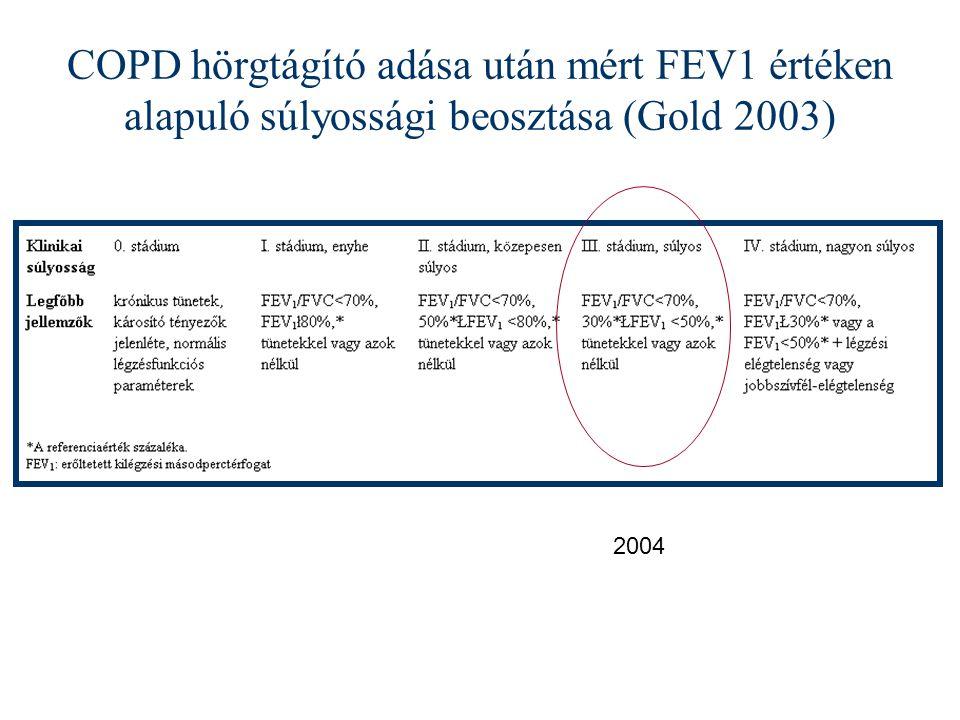 COPD hörgtágító adása után mért FEV1 értéken alapuló súlyossági beosztása (Gold 2003)