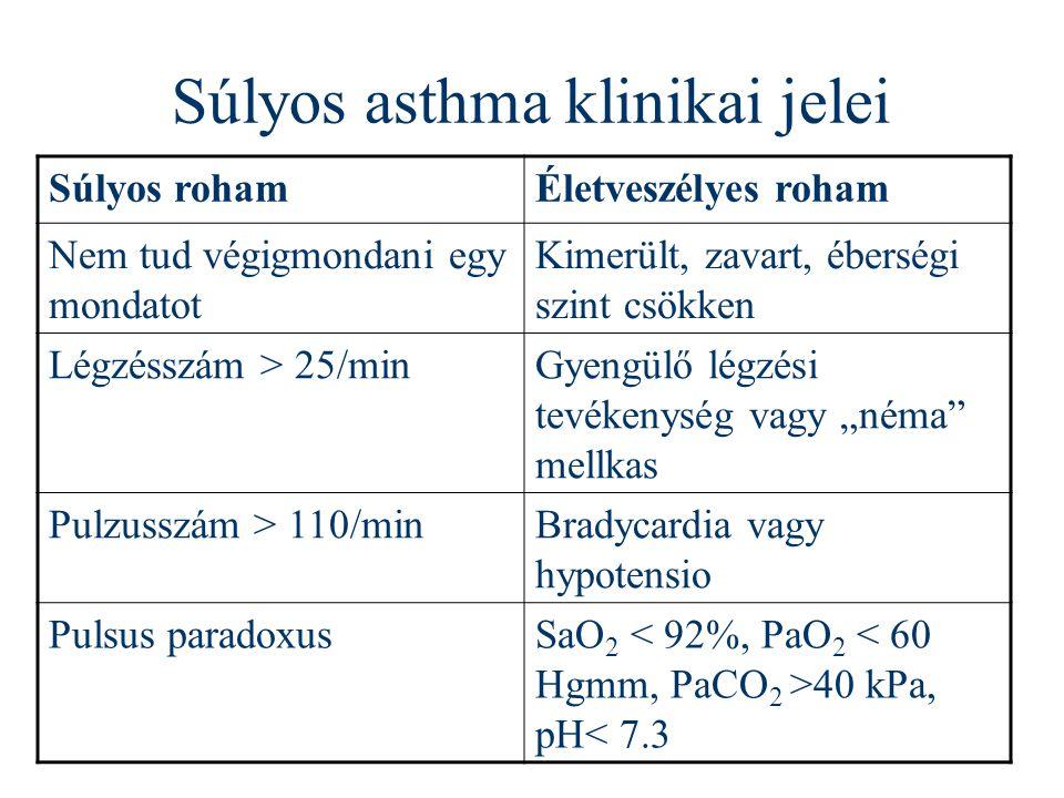 Súlyos asthma klinikai jelei