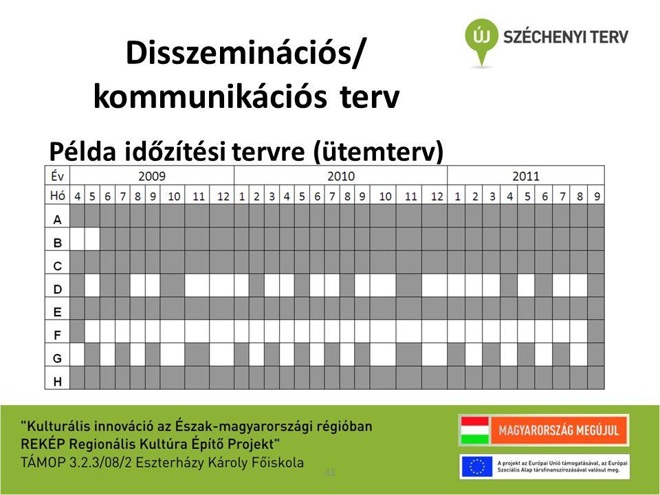Disszeminációs/ kommunikációs terv Példa időzítési tervre (ütemterv)
