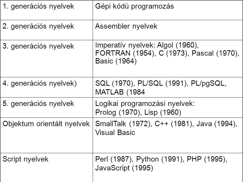 1. generációs nyelvek Gépi kódú programozás. 2. generációs nyelvek. Assembler nyelvek. 3. generációs nyelvek.