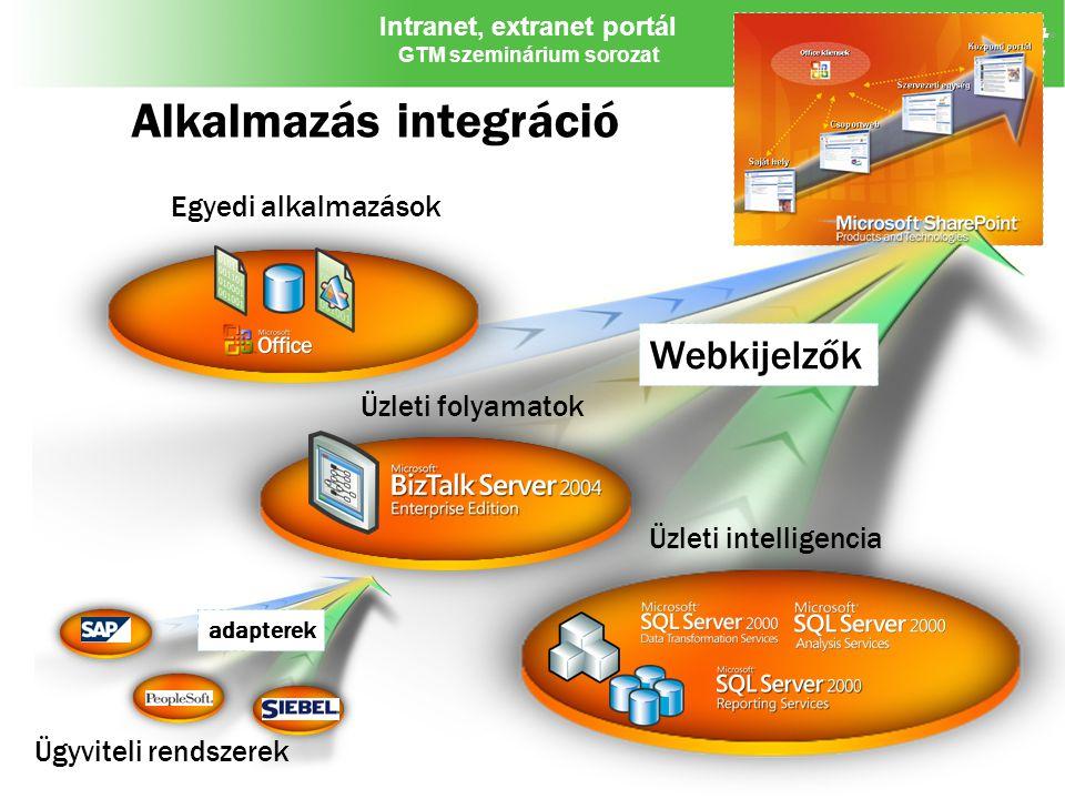 Alkalmazás integráció