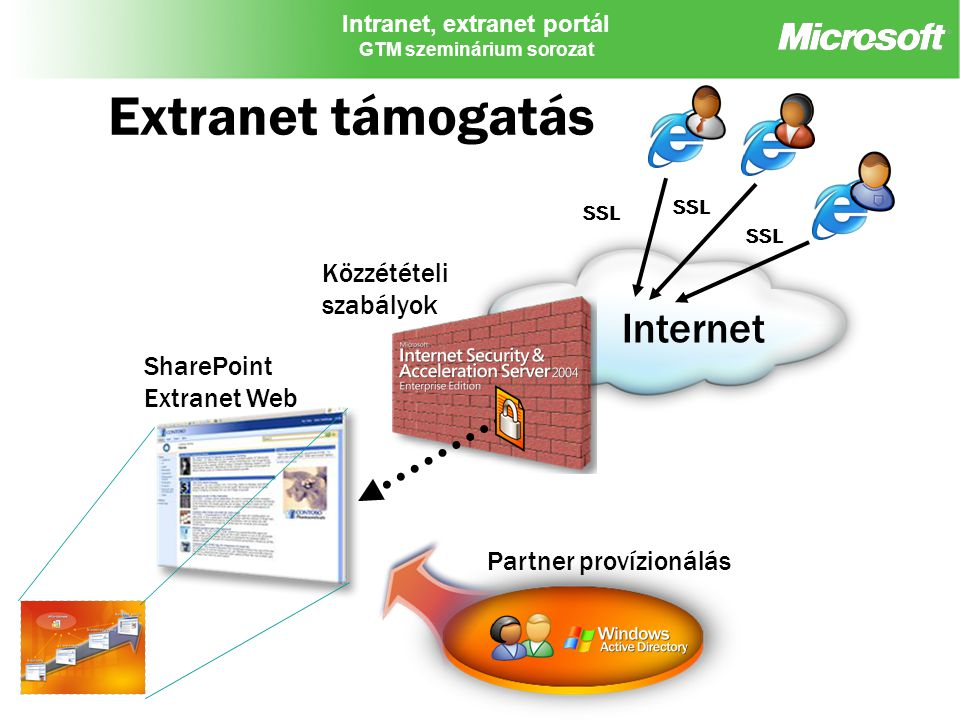 Extranet támogatás Internet Közzétételi szabályok SharePoint