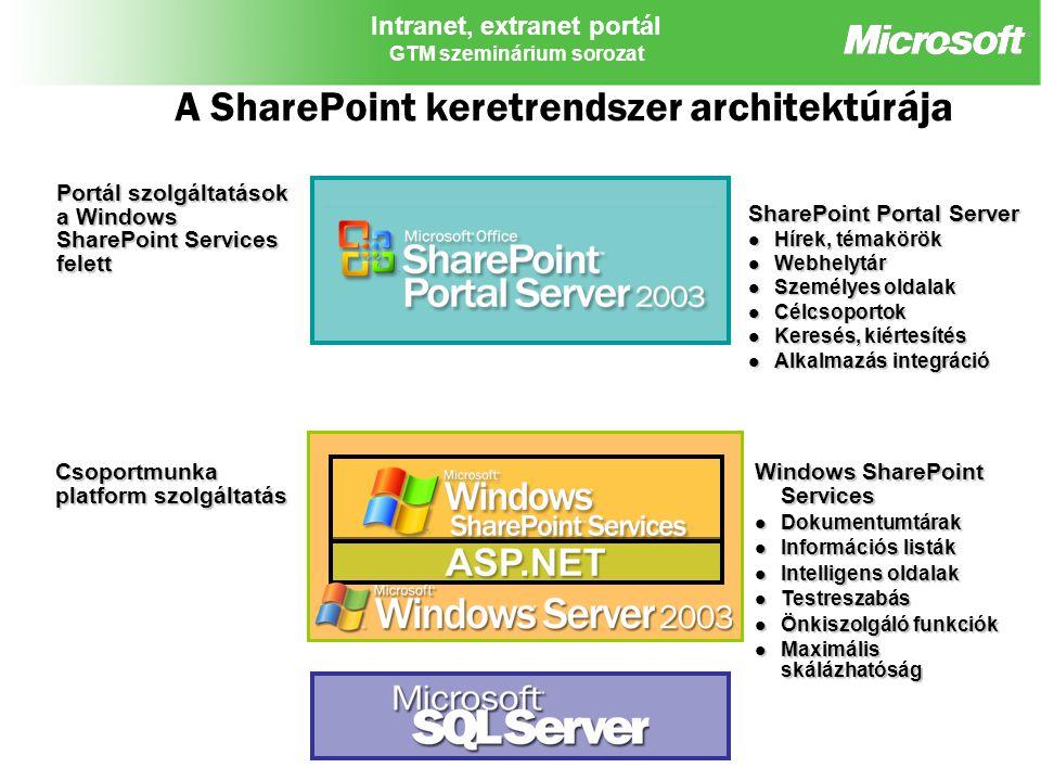 A SharePoint keretrendszer architektúrája